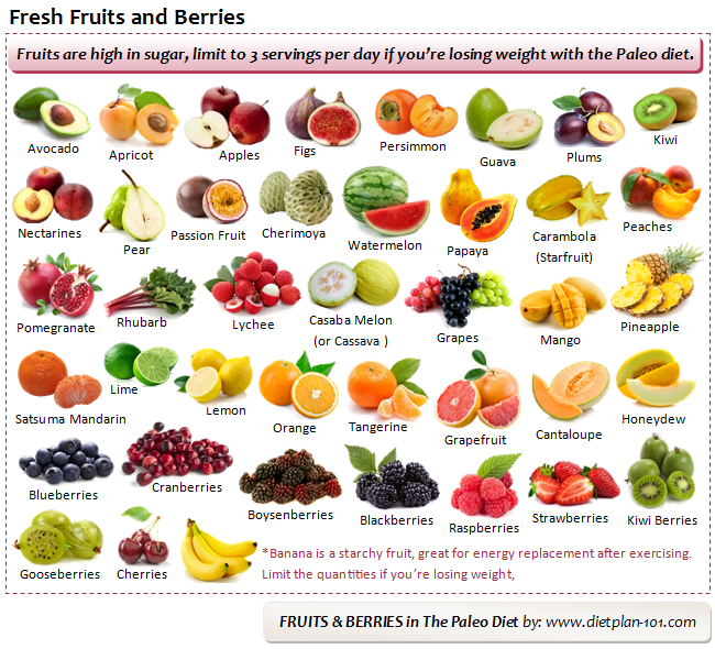 paleo-fruits-berries