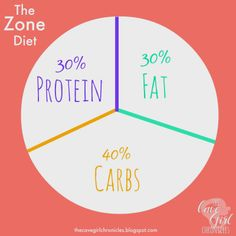 a discussion on zone dieting A list of every word of the year selection released by dictionarycom dictionarycom's first word of the year was chosen in 2010.