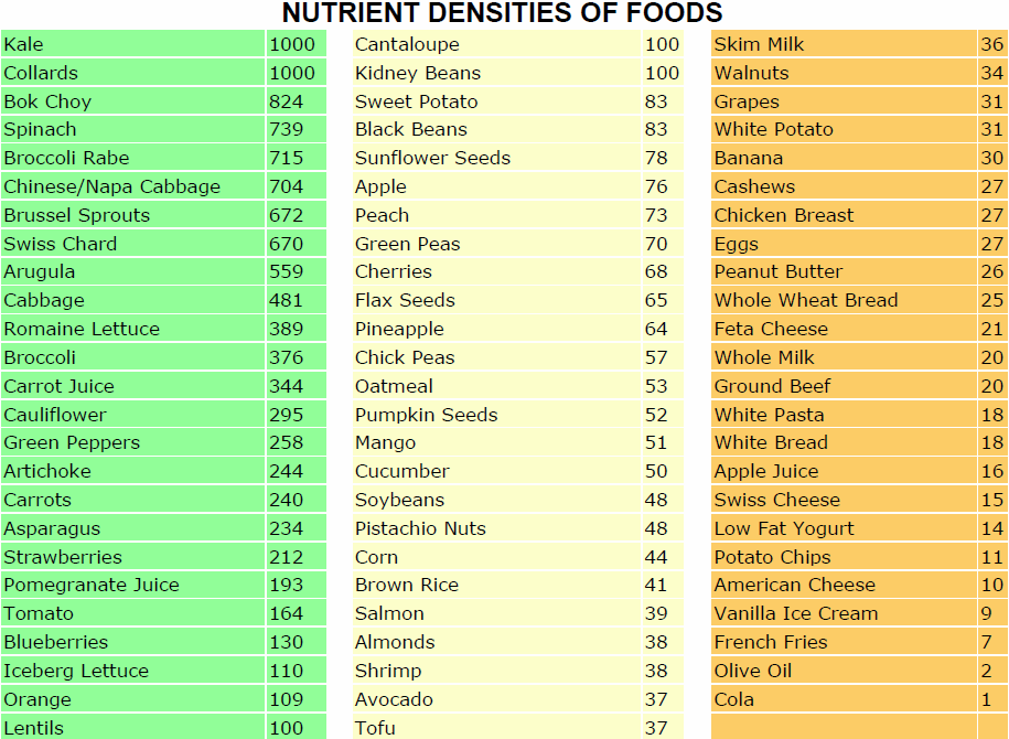 Nutrient Densities